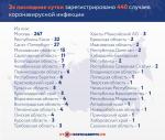 За сутки в Саратовской области зарегистрировано 11 новых случаев коронавируса