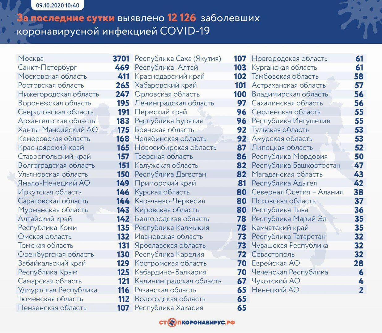 В России за сутки зафиксировано рекордное число случаев коронавируса